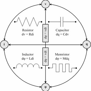 (PDF) Memristors: A new approach in nonlinear circuits design