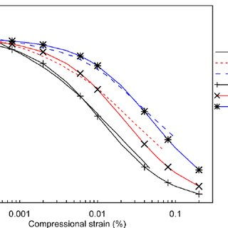 (PDF) Non-linearity of gravelly soils under seismic