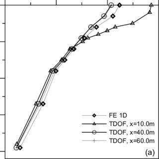 Maximum horizontal acceleration (a) and shear strain