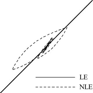 (PDF) The importance of cyclic nonlinear models in dynamic