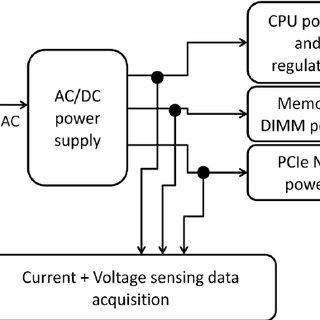 (PDF) Understanding Power Efficiency of TCP/IP Packet