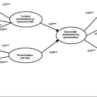 (PDF) Implementering og Anvendelse af Activity-Based