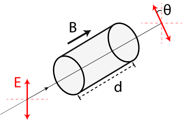 1: Faraday rotation is the rotation of linearly polarized