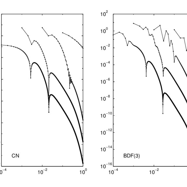 Eigenvalues ('+') of K JAC (z) and the optimal ellipses
