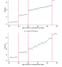 actual unemployment insurance benefit alg durations and non employment durations by age  [ 850 x 1062 Pixel ]