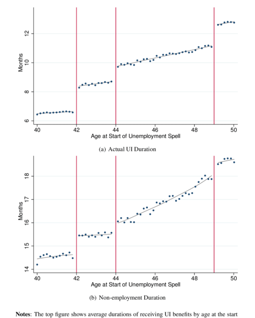 small resolution of actual unemployment insurance benefit alg durations and non employment durations by age