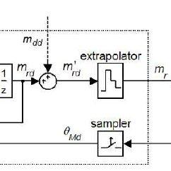 (PDF) Active damping of torsional vibrations in servodrives