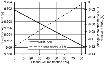 Variation in the stoichiometric AFR in ternary blends and