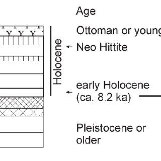 (PDF) Geoarchaeological investigations at Arslantepe