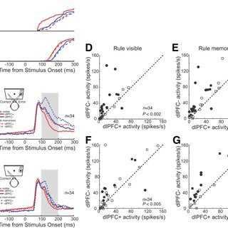 Visual dependence of LIP and SC neurons in the delayed
