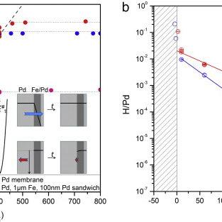 "(PDF) The hydrogen electrode in the ""dry"": A Kelvin probe"
