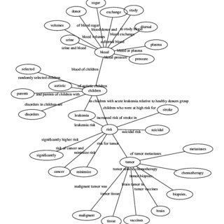 (PDF) Corpus analysis without prior linguistic knowledge