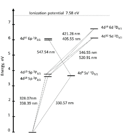 small resolution of 3 partial silver energy level diagram which shows the observed emission lines 75