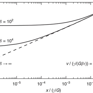 Dynamics of wetting ridges. (a) Equilibrium deformation by