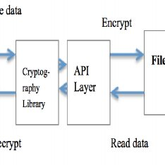 (PDF) Some Potential Issues with the Security of HTML5