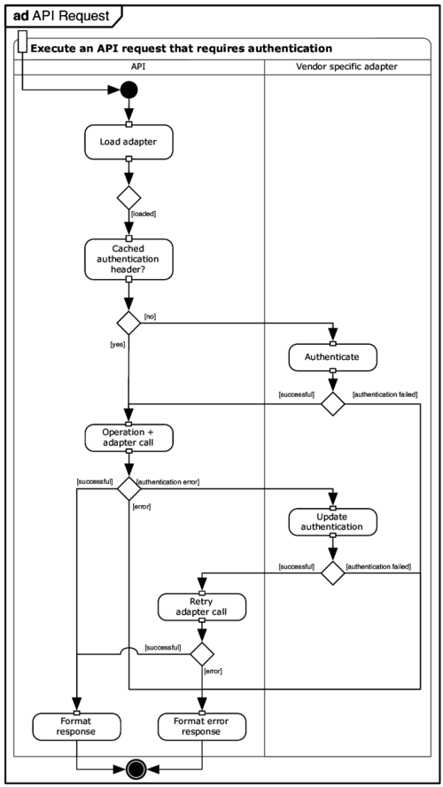 small resolution of activity diagram showing the steps of authenticated api requests