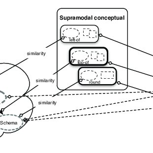 (PDF) A spreading-activation model of the semantic