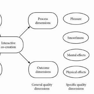 (PDF) Customer perceptions of quality