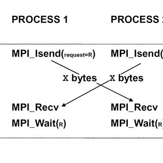 TCP input power for open-loop and closed-loop experiments