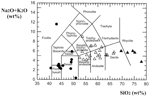 TAS diagram (Le Maitre, 1989) of magmatic rocks from the