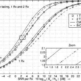 Mutual information versus average SNR per Rx antenna for