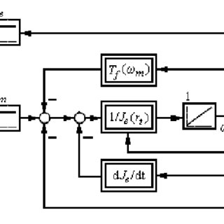(PDF) Fuzzy Logic Decision Rules in Two Input-Single