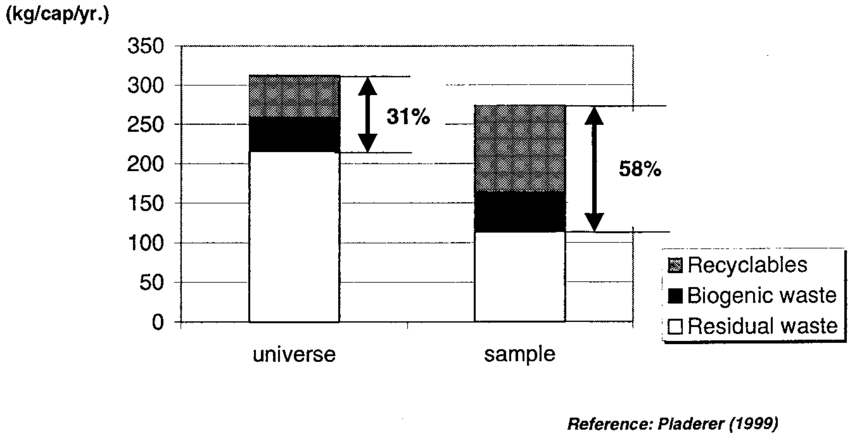 Potential for separate collection: comparison of universe