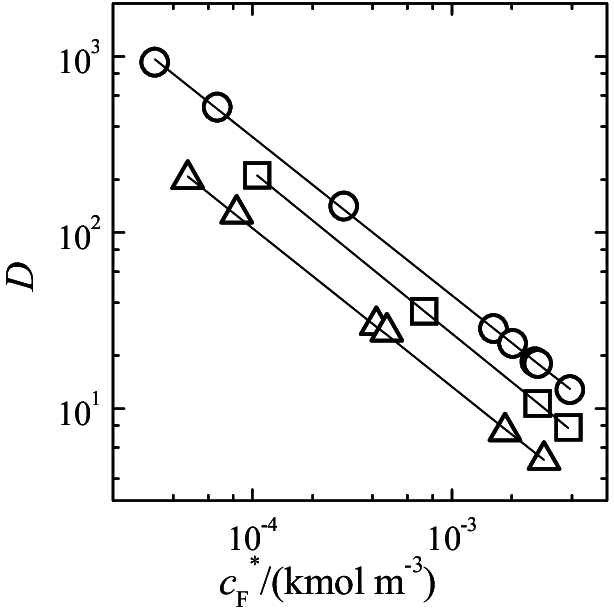 The distribution coefficient of silver vs. equilibrium