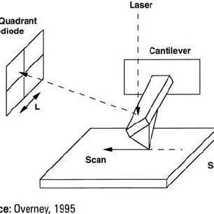 Explore One Microscope Instructions