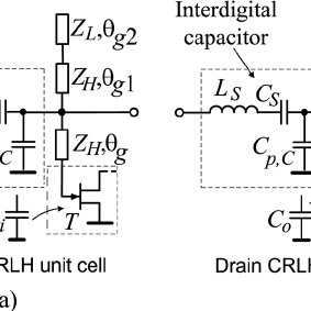 CRLH based distributed amplifier (a), the simplified