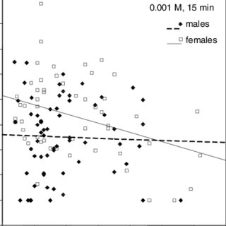 (PDF) The influence of age and gender on niacin skin test