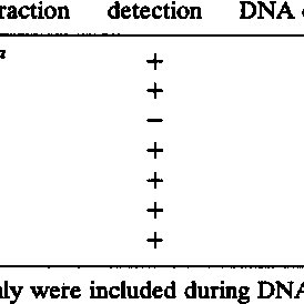 (PDF) Sensitivity and specificity of PCR for detection of