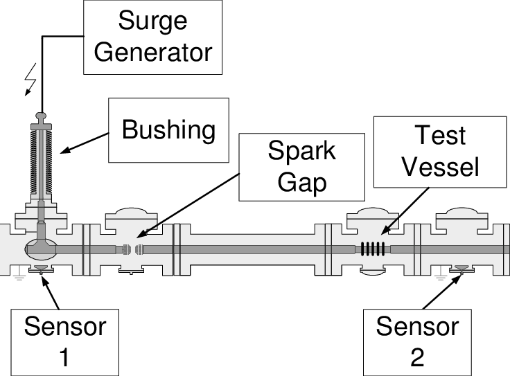Schematic diagram of the high voltage test setup: GIS with