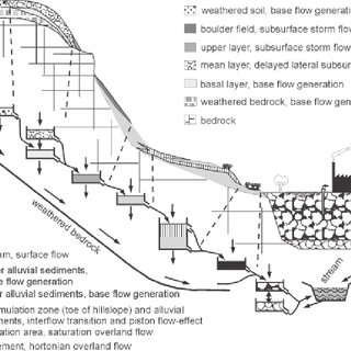 Schematic sketch of a hill slope and conceptualisation of
