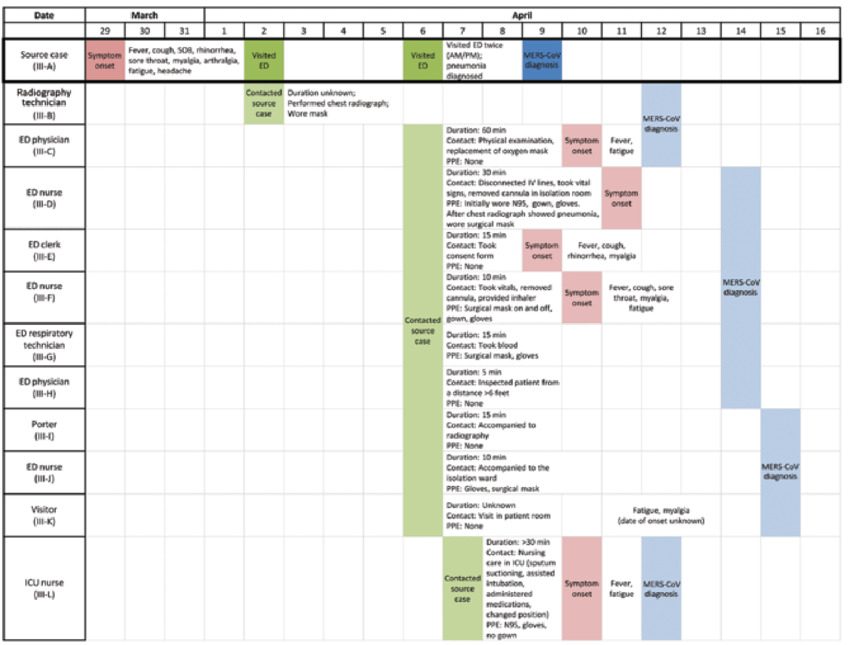 Timeline of exposures, symptom onset, and diagnosis of Middle East ...