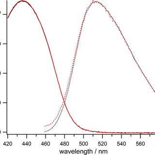 Solid state 13 C NMR spectra at 500 mHz and chemical