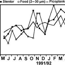 (PDF) Chlorella-bearing ciliates dominate in an