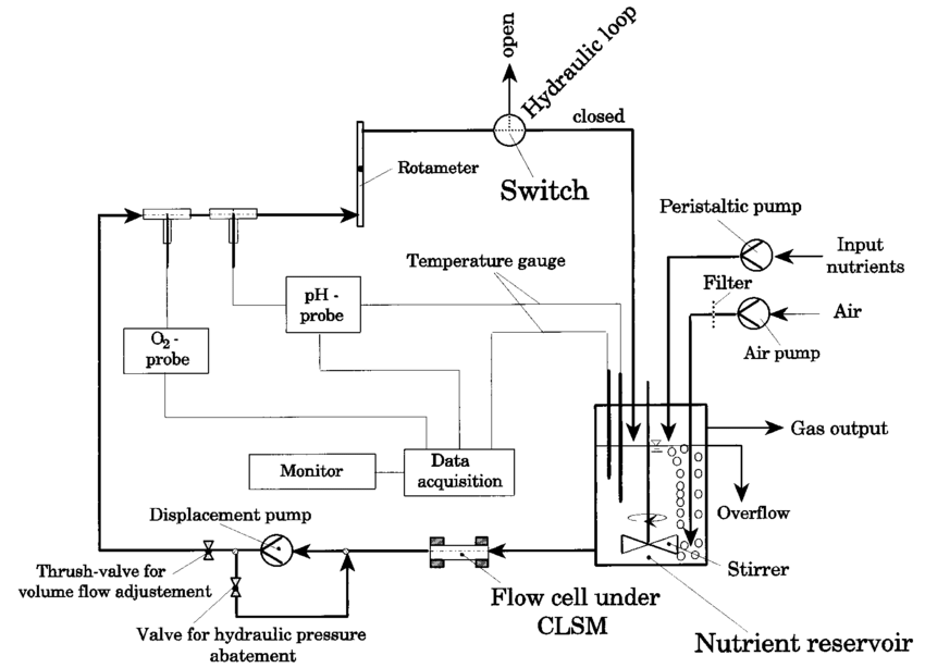 schematic diagram of computer components au falcon bem wiring the experimental setup main are nutrient reservoir and