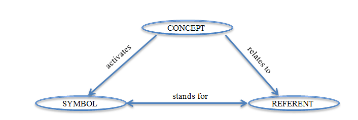 Symbol-Concept-Referent relation. Adapted from Ogden and Richards (1923).    Download Scientific Diagram