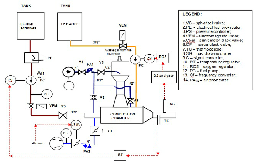 Schematic representation of the automated installation for