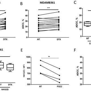 (PDF) Taxanes enhance trastuzumab-mediated ADCC on tumor