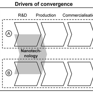 (PDF) Developing innovation strategies for convergence