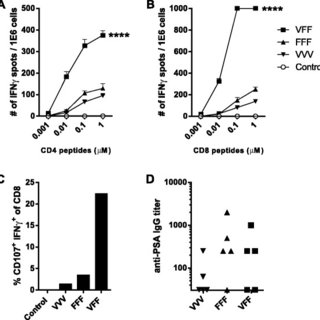 Anti-tumor efficacy in CD4 or CD8 T cell depleted mice and