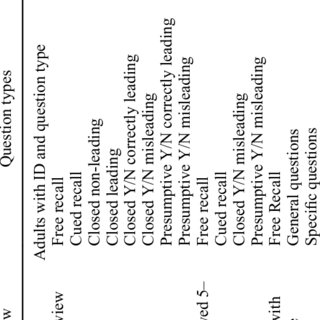 (PDF) A Review of the Impact of Different Types of Leading