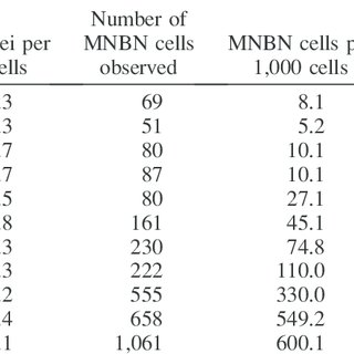 Observed and expected MN in human lymphocytes from four