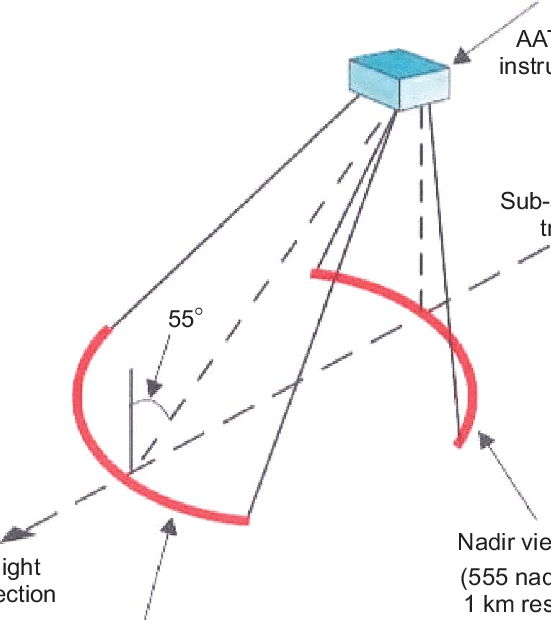 Overview of the ATSR instrument and scanning principle