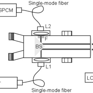 Block diagram of the system. L1 and L2: fiber coupling