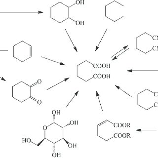 Green methods for adipic acid manufacture. Reproduced with