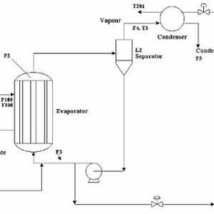 Simplified process flow diagram of evaporator system