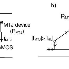 Elementary MRAM cell (left). Distribution of resistance